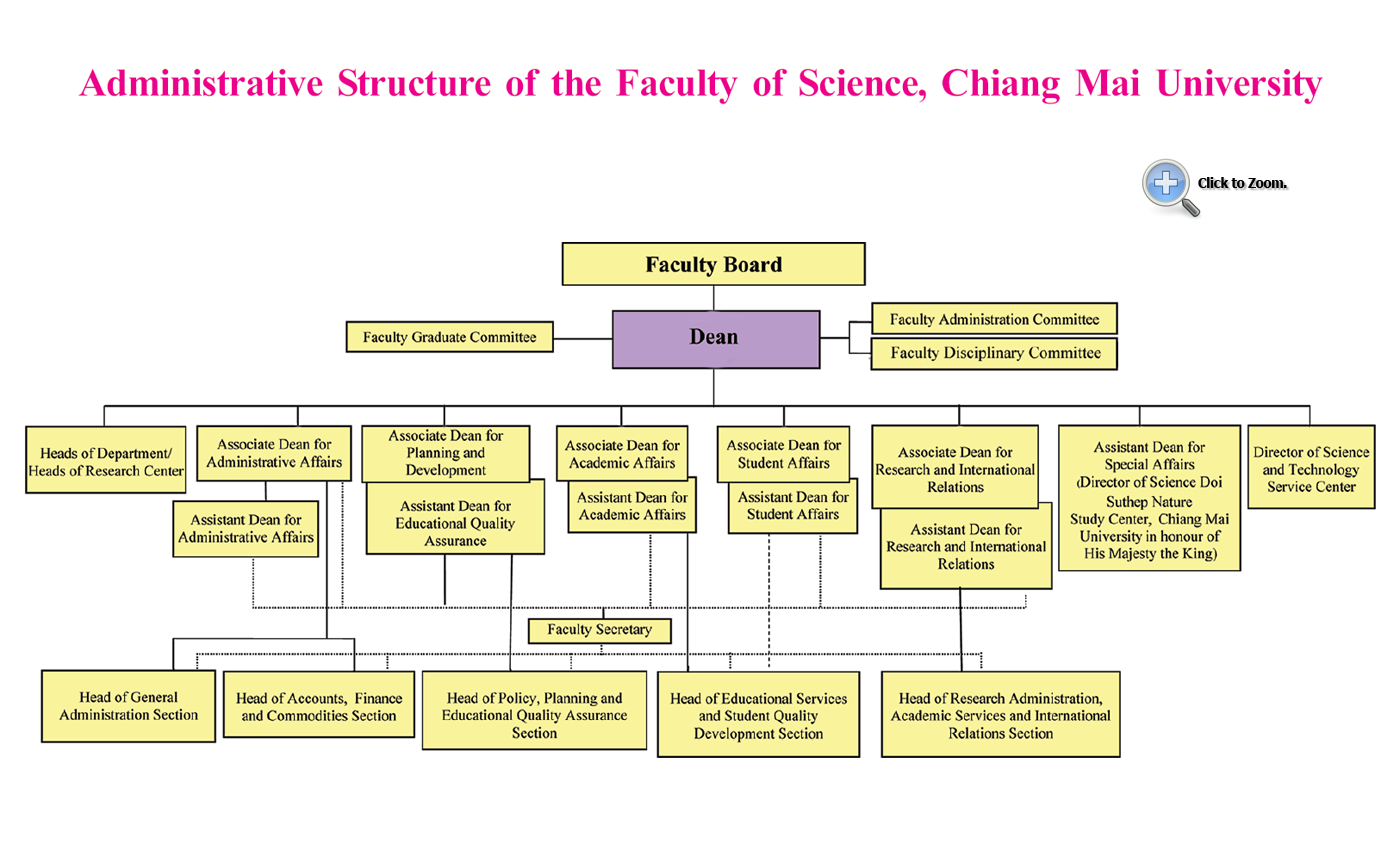 administrative structure  faculty of science   chiang mai